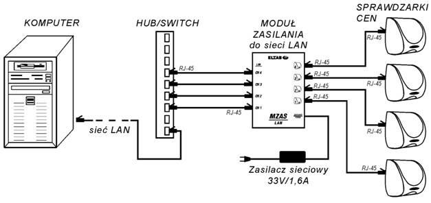 Zasilacz sieciowy MZAS 33V 1,6A  StanKas Kraków, StanKas Miechów